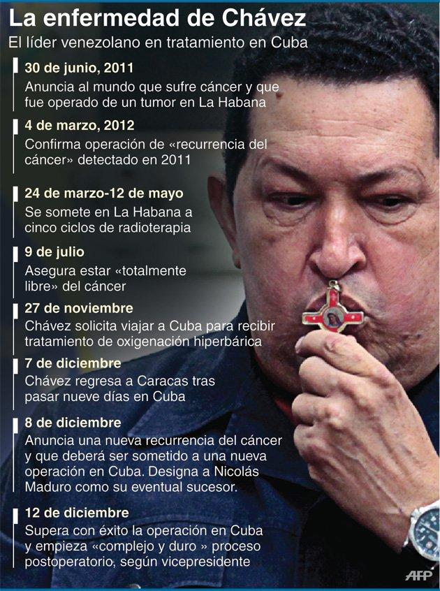 Cronología Enfermedad de Chávez